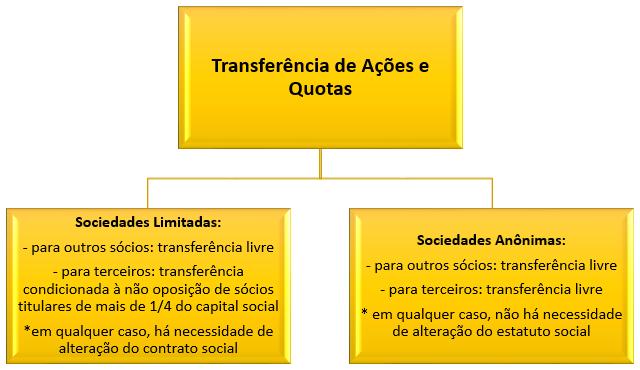 transferência de quotas e ações nas limitadas e anônimas