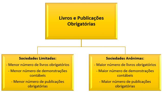 Ltda X Sa Livros E Publicações Obrigatórias Engenharia