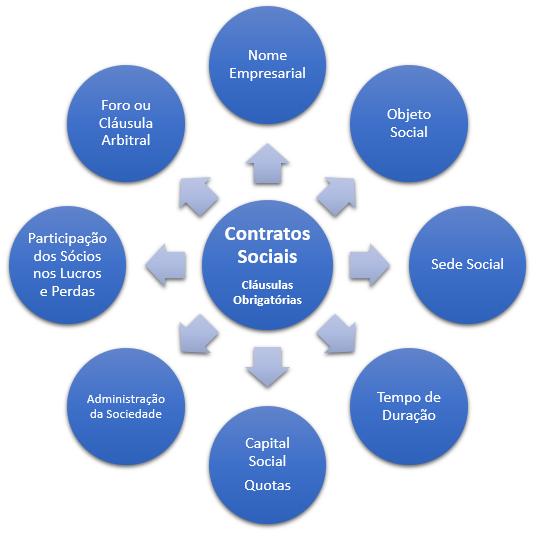 cláusulas obrigatórias do contrato social