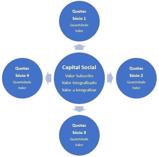 capital social e quotas na sociedade limitada