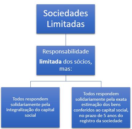 responsabilidade e participação nos lucros e nas perdas