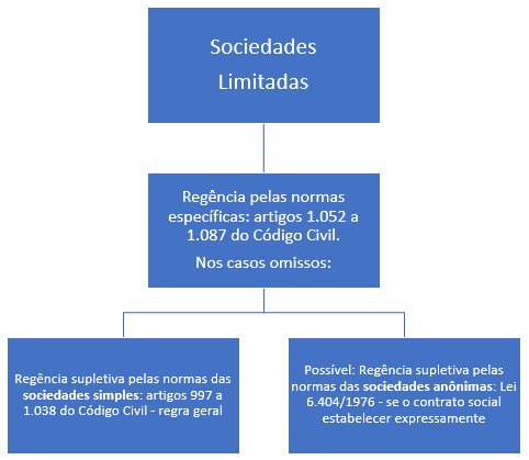 regência supletiva da sociedade limitada