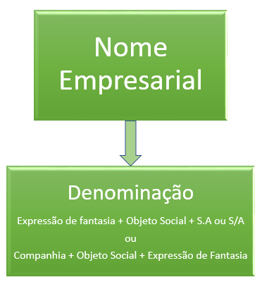 Nome Empresarial na Sociedade Anônima - ENGENHARIA SOCIETÁRIA