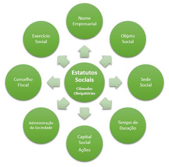 cláusulas obrigatórias do estatuto social
