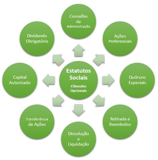 cláusulas opcionais do estatuto social