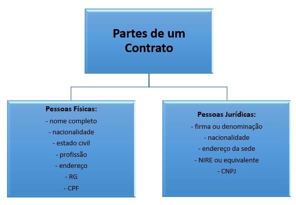 partes do acordo de sócios