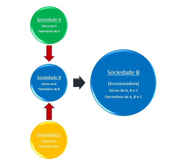 incorporação de sociedades