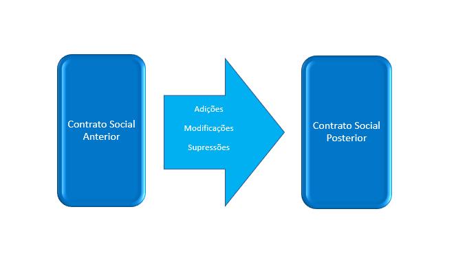 alteração do contrato social