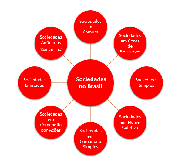 sociedades no Brasil