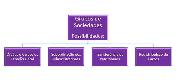 grupo de direito