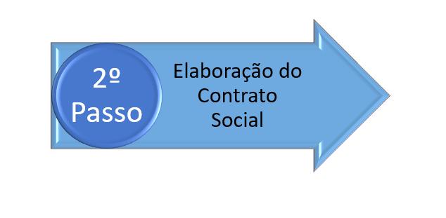 elaboração do contrato social