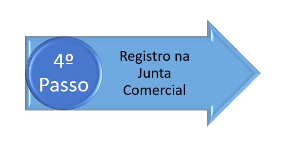 registro da sociedade limitada na junta comercial