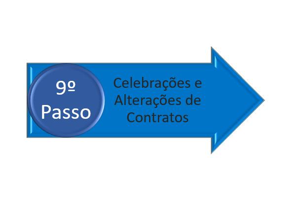 celebração de contratos na incorporação