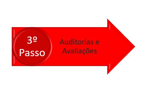 avaliação e auditoria na transferência de controle